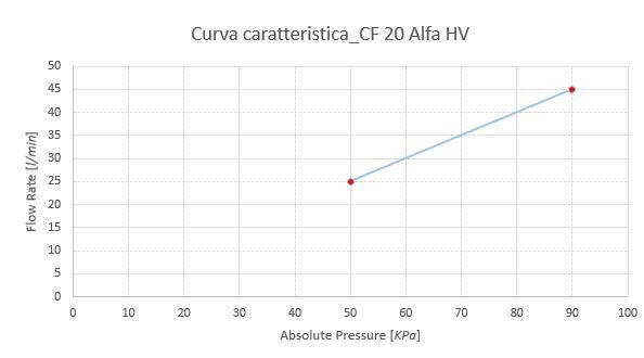 curva-caratteristica_cf20-alfa-hv